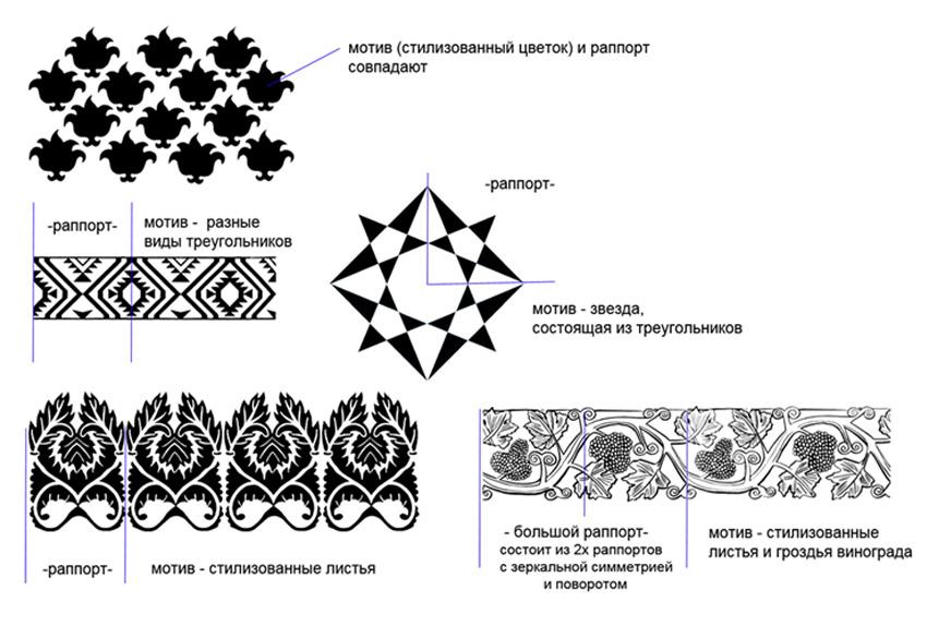 Построение геометрического орнамента. Работа фломастерами.